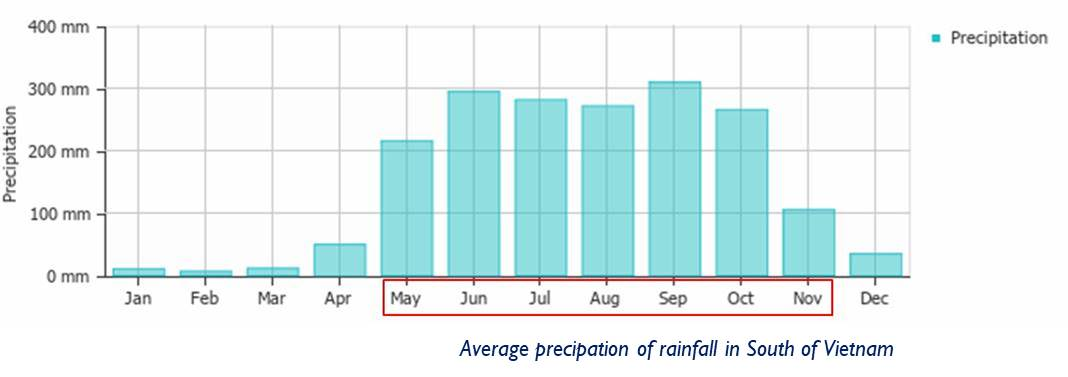 Average precipation of rainfall in South of Vietnam